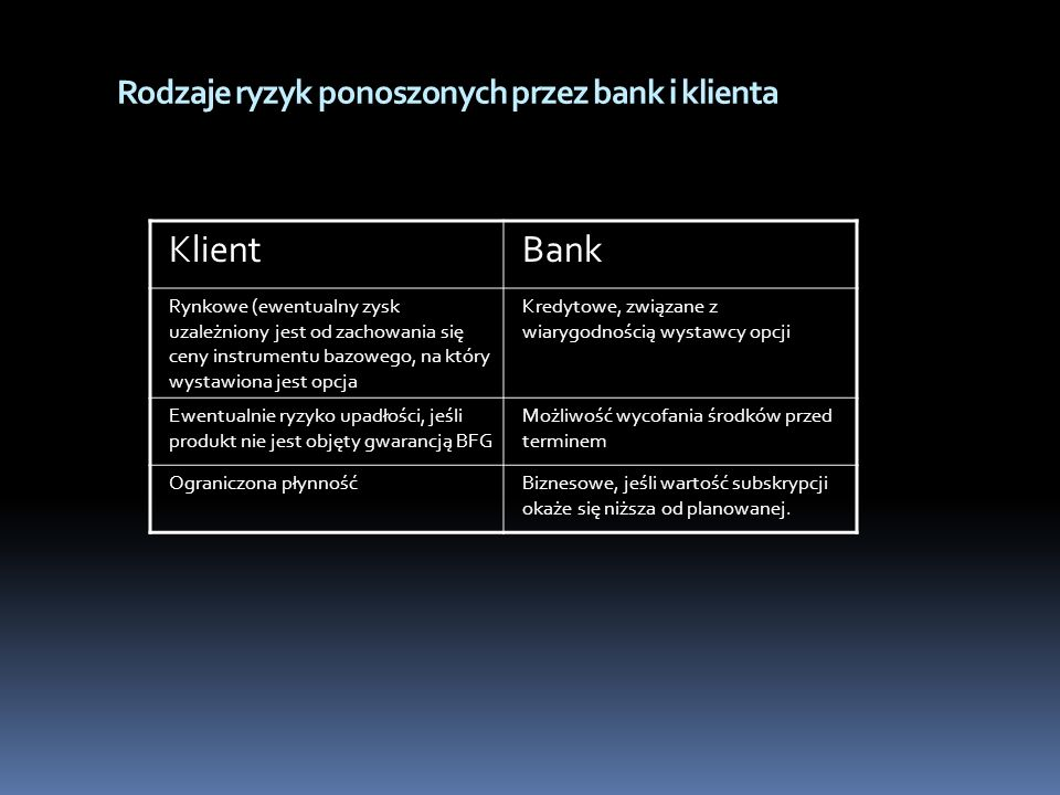 Rodzaje ryzyk ponoszonych przez bank i klienta