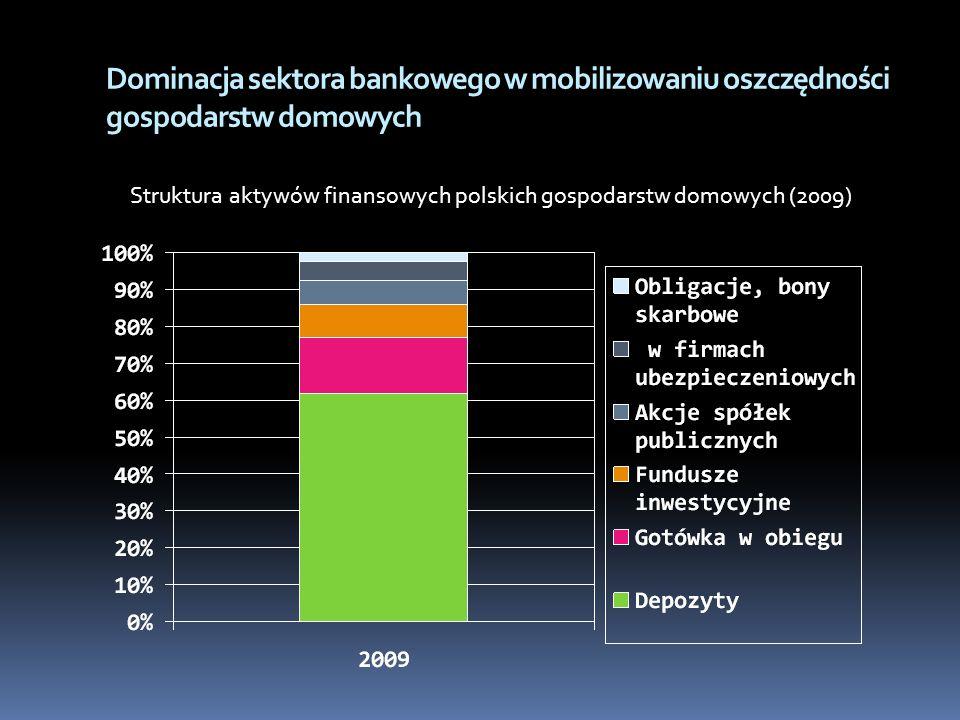 Dominacja sektora bankowego w mobilizowaniu oszczędności gospodarstw domowych