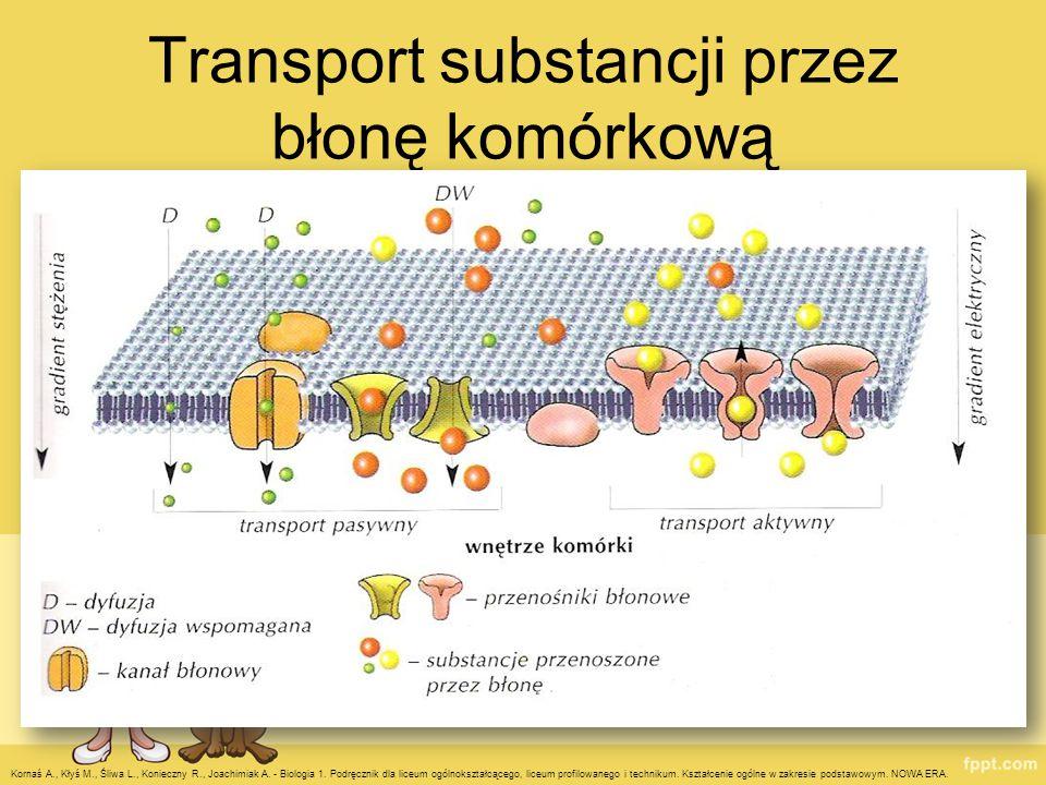 Transport substancji przez błonę komórkową