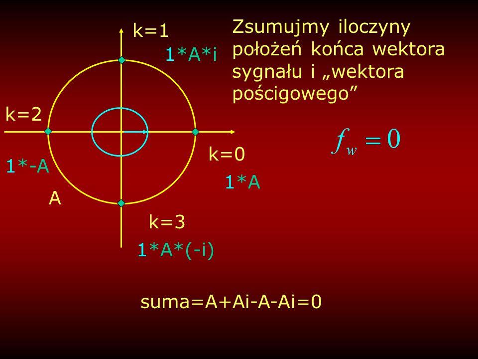 """Zsumujmy iloczyny położeń końca wektora sygnału i """"wektora pościgowego"""