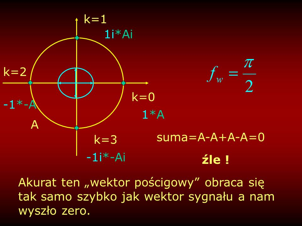 k=1 1i*Ai. k=2. k=0. -1*-A. 1*A. A. suma=A-A+A-A=0. k=3. -1i*-Ai. źle !