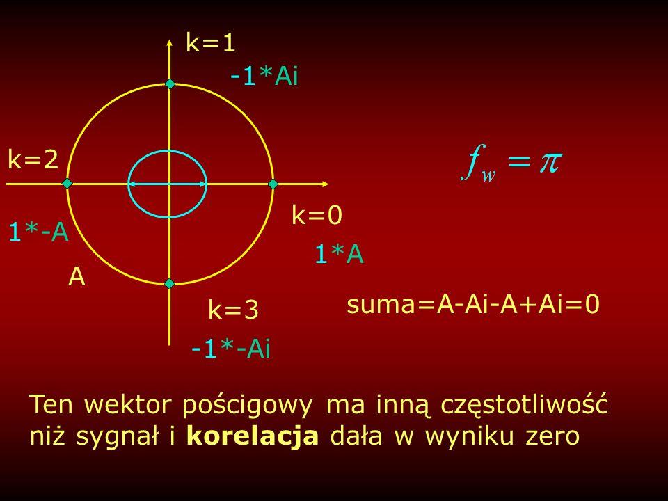k=1 -1*Ai. k=2. k=0. 1*-A. 1*A. A. suma=A-Ai-A+Ai=0. k=3. -1*-Ai.