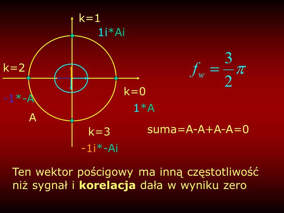 k=1 1i*Ai. k=2. k=0. -1*-A. 1*A. A. suma=A-A+A-A=0. k=3. -1i*-Ai.