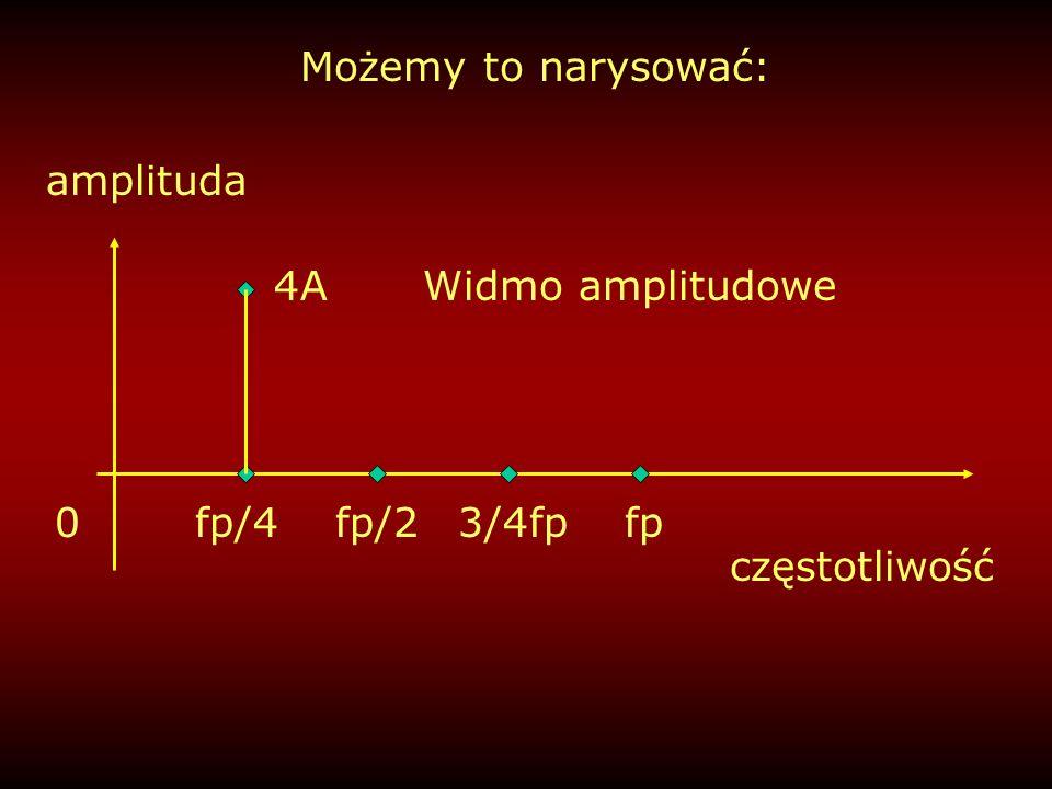 Możemy to narysować: amplituda 4A Widmo amplitudowe fp/4 fp/2 3/4fp fp częstotliwość
