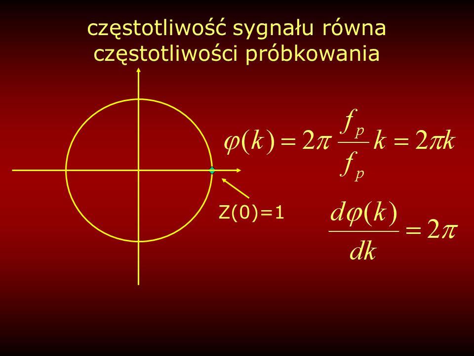 częstotliwość sygnału równa częstotliwości próbkowania