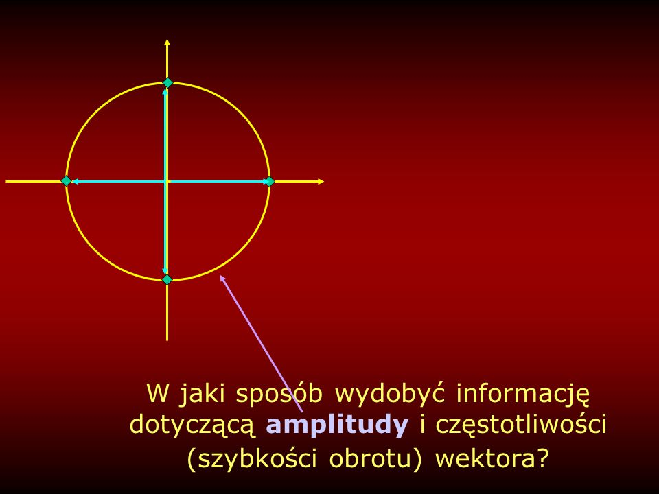 W jaki sposób wydobyć informację dotyczącą amplitudy i częstotliwości (szybkości obrotu) wektora