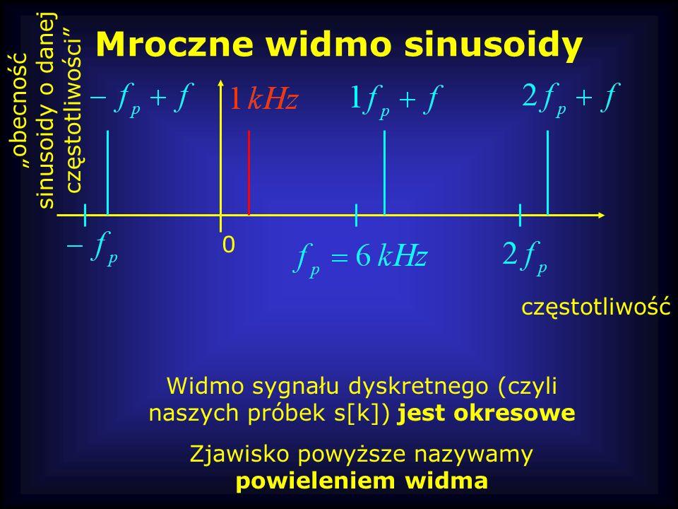 Mroczne widmo sinusoidy