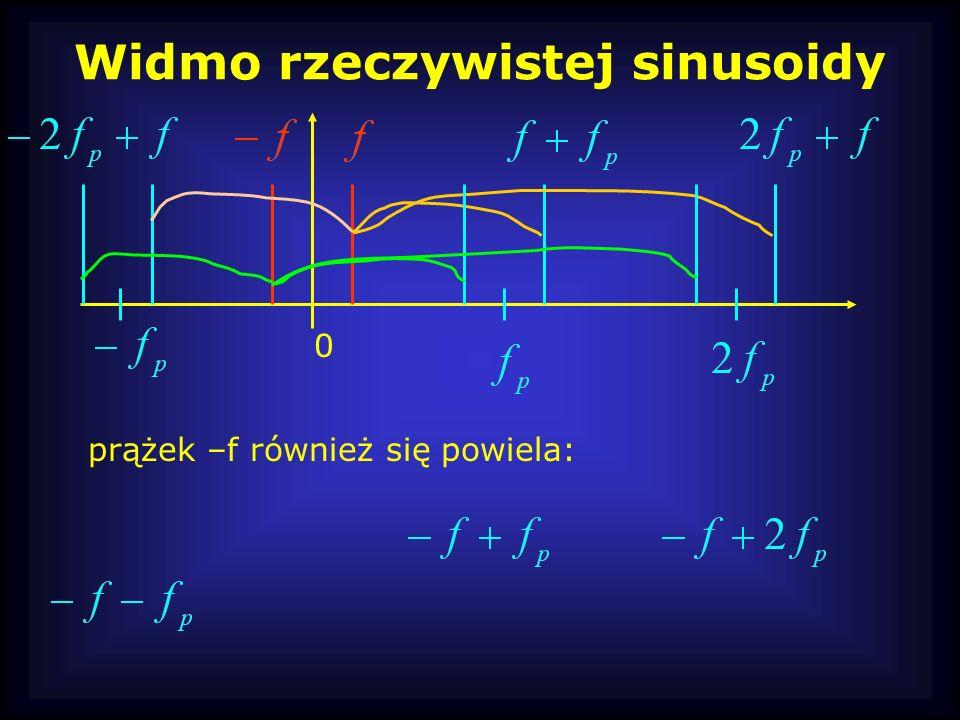 Widmo rzeczywistej sinusoidy