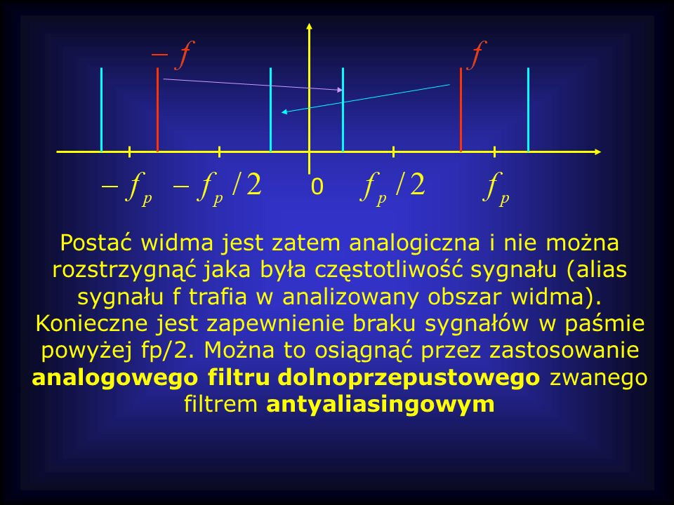 Postać widma jest zatem analogiczna i nie można rozstrzygnąć jaka była częstotliwość sygnału (alias sygnału f trafia w analizowany obszar widma).
