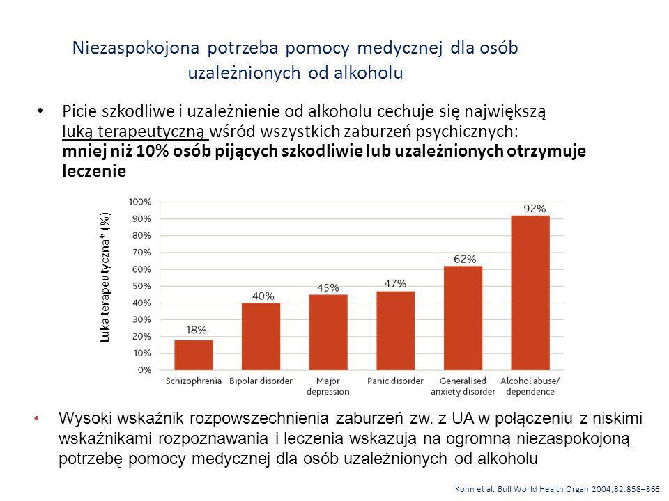 Luka terapeutyczna* (%)