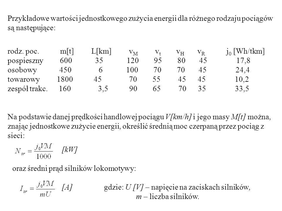 Przykładowe wartości jednostkowego zużycia energii dla różnego rodzaju pociągów są następujące: