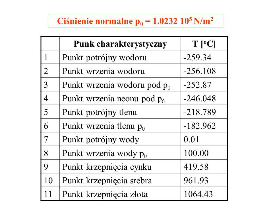 Ciśnienie normalne p0 = 1.0232 105 N/m2 Punk charakterystyczny