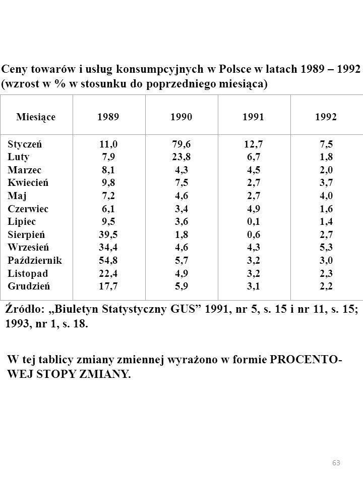 Ceny towarów i usług konsumpcyjnych w Polsce w latach 1989 – 1992