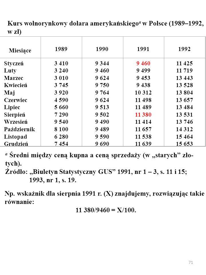 Kurs wolnorynkowy dolara amerykańskiegoa w Polsce (1989–1992, w zł)