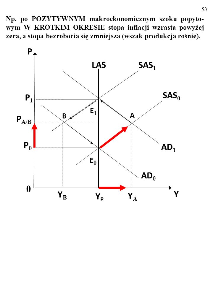 YP LAS AD1 AD0 SAS0 SAS1 Y P P1 PA/B P0 YB YA E1 B A E0