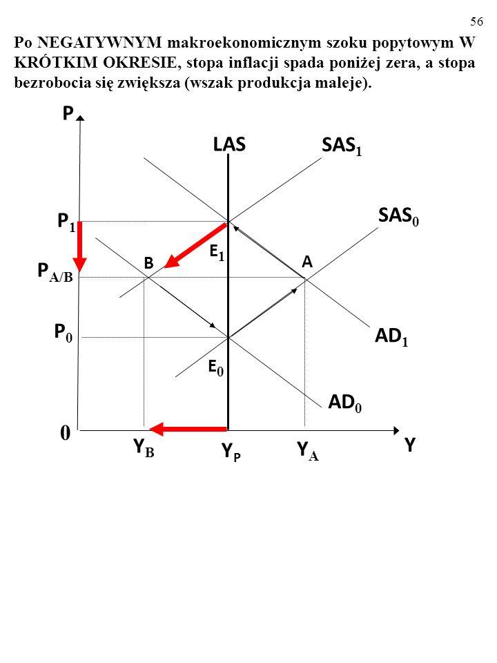 P LAS SAS1 SAS0 P1 PA/B P0 AD1 AD0 YB Y YP YA E1 B A E0