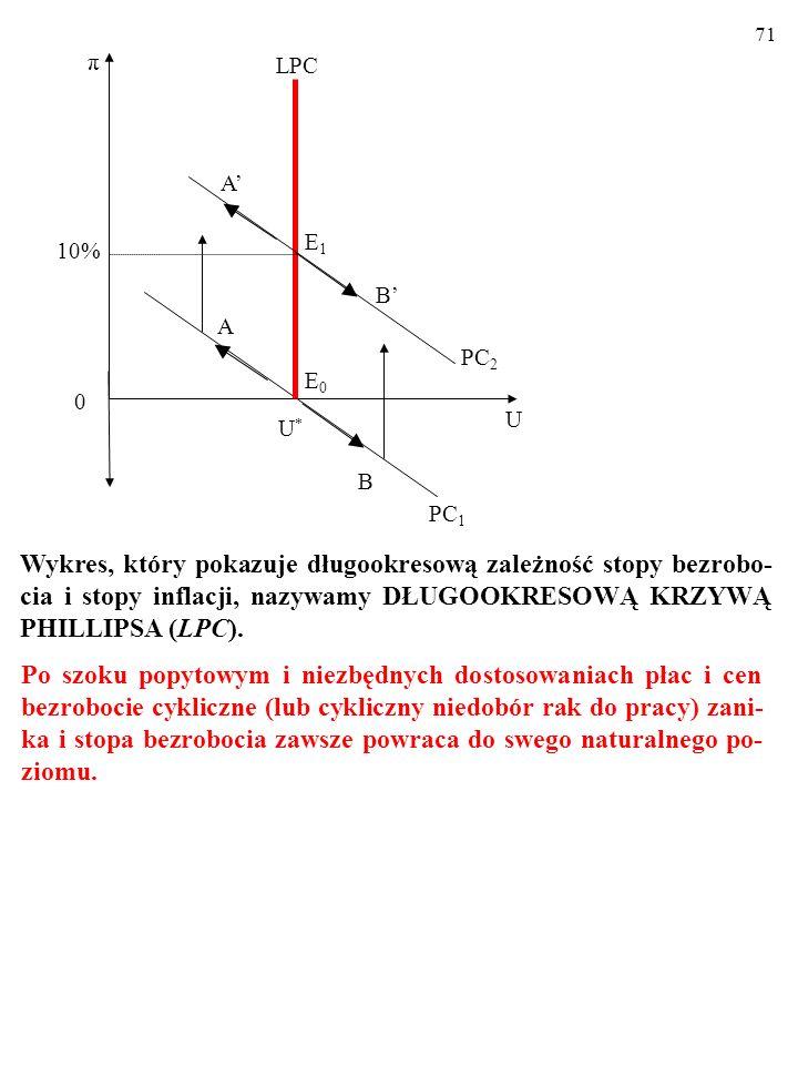7110% U. U* A. π. E0. PC1. B. LPC. PC2. E1. B' A'