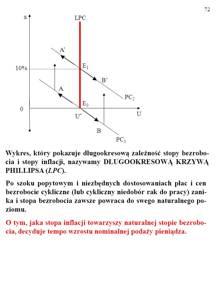 72 10% U. U* A. π. E0. PC1. B. LPC. PC2. E1. B' A'
