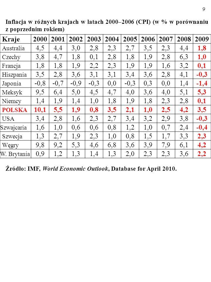 9 Inflacja w różnych krajach w latach 2000–2006 (CPI) (w % w porównaniu z poprzednim rokiem) Kraje.
