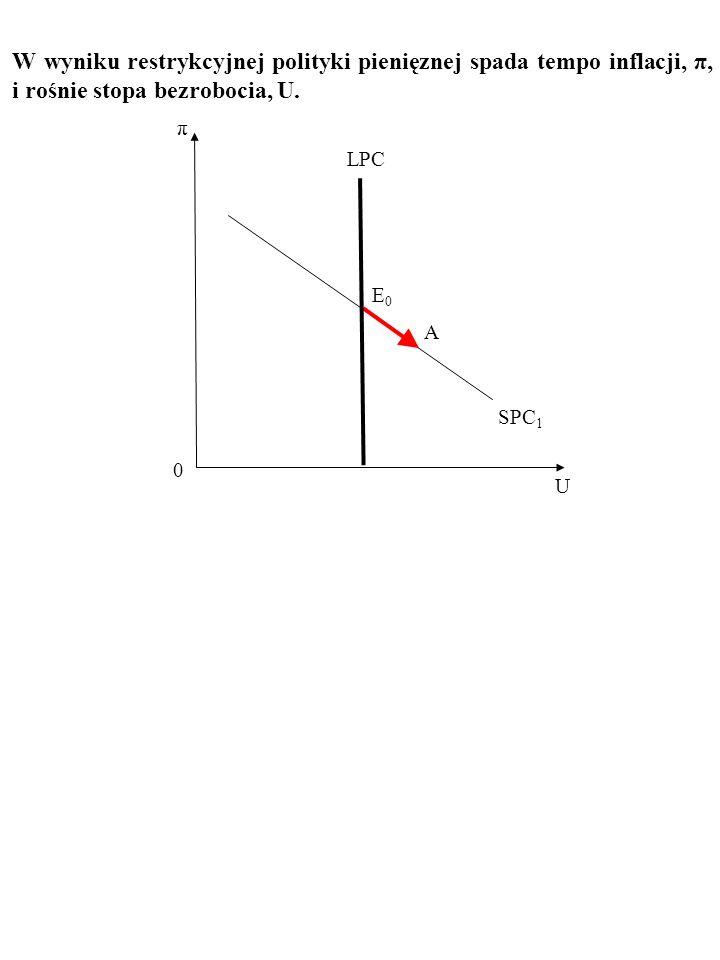 W wyniku restrykcyjnej polityki pienięznej spada tempo inflacji, π, i rośnie stopa bezrobocia, U.