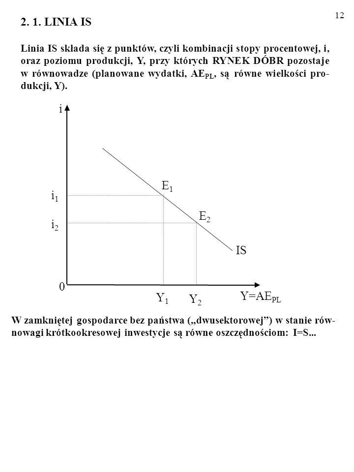 i E1 i1 E2 i2 IS Y1 Y=AEPL Y2 2. 1. LINIA IS