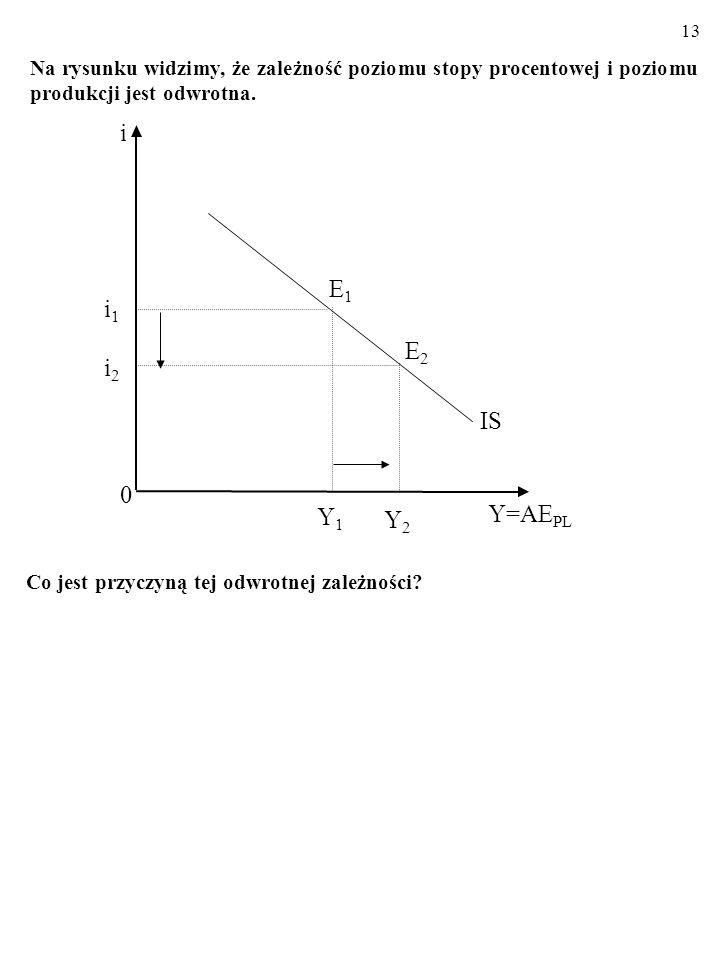 Na rysunku widzimy, że zależność poziomu stopy procentowej i poziomu produkcji jest odwrotna.