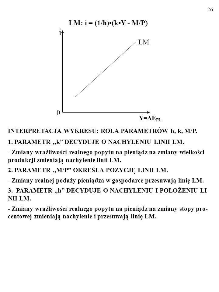 i LM: i = (1/h)•(k•Y - M/P) LM Y=AEPL