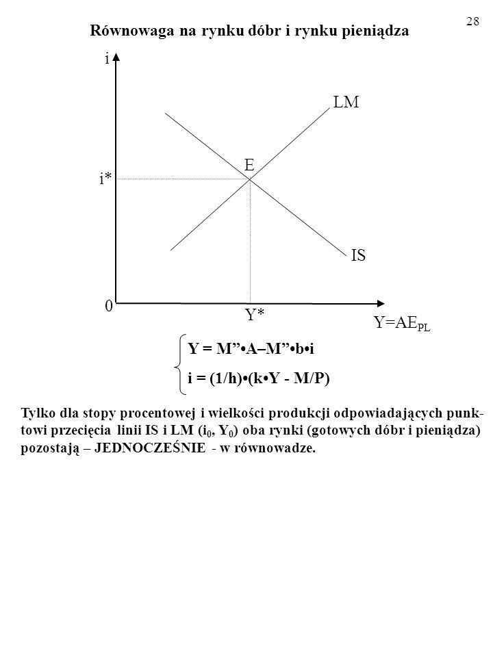 i LM E i* IS Y* Y=AEPL Równowaga na rynku dóbr i rynku pieniądza