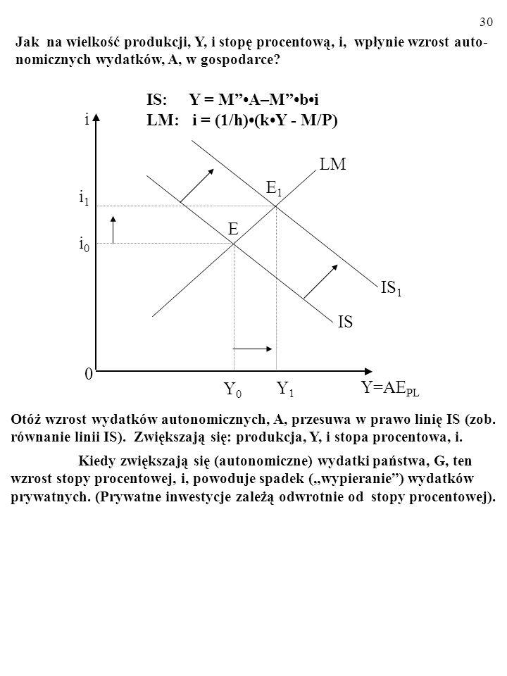 i LM E1 i1 E i0 IS1 IS Y0 Y1 Y=AEPL IS: Y = M •A–M •b•i