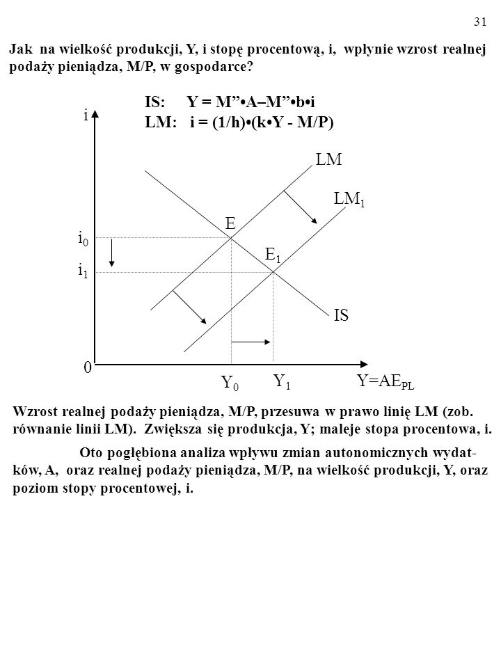 i LM LM1 E i0 E1 i1 IS Y0 Y1 Y=AEPL IS: Y = M •A–M •b•i