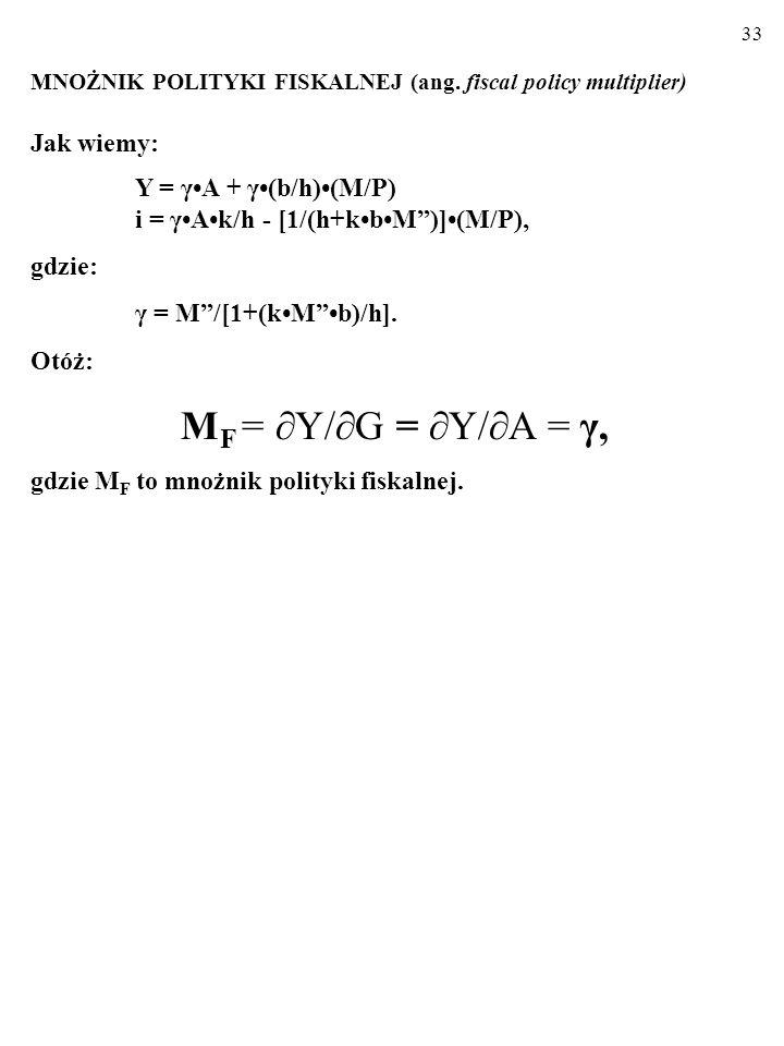MF = Y/G = Y/A = γ, Jak wiemy: Y = γ•A + γ•(b/h)•(M/P)