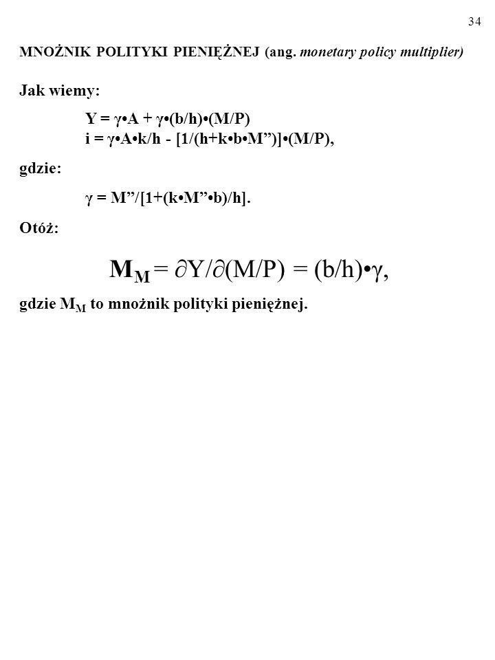 MM = Y/(M/P) = (b/h)•γ,