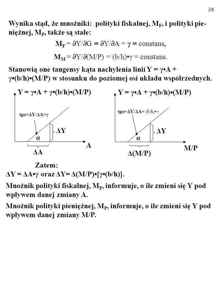 MF = Y/G = Y/A = γ = constans,