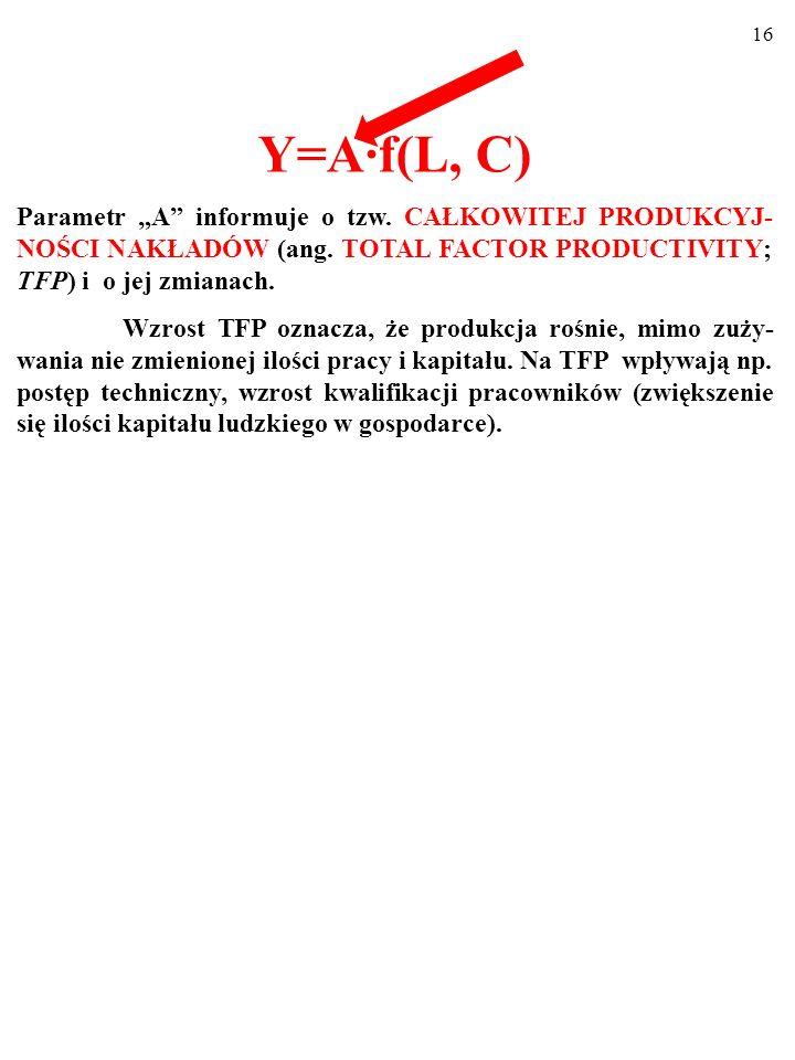 """Y=A·f(L, C)Parametr """"A informuje o tzw. CAŁKOWITEJ PRODUKCYJ-NOŚCI NAKŁADÓW (ang. TOTAL FACTOR PRODUCTIVITY; TFP) i o jej zmianach."""