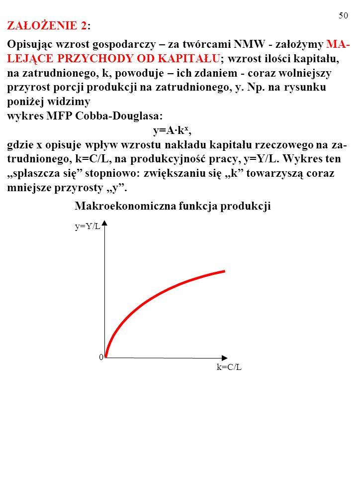 """ZAŁOŻENIE 2: Opisując wzrost gospodarczy – za twórcami NMW - założymy MA-LEJĄCE PRZYCHODY OD KAPITAŁU; wzrost ilości kapitału, na zatrudnionego, k, powoduje – ich zdaniem - coraz wolniejszy przyrost porcji produkcji na zatrudnionego, y. Np. na rysunku poniżej widzimy wykres MFP Cobba-Douglasa: y=A·kx, gdzie x opisuje wpływ wzrostu nakładu kapitału rzeczowego na za-trudnionego, k=C/L, na produkcyjność pracy, y=Y/L. Wykres ten """"spłaszcza się stopniowo: zwiększaniu się """"k towarzyszą coraz mniejsze przyrosty """"y . Makroekonomiczna funkcja produkcji"""
