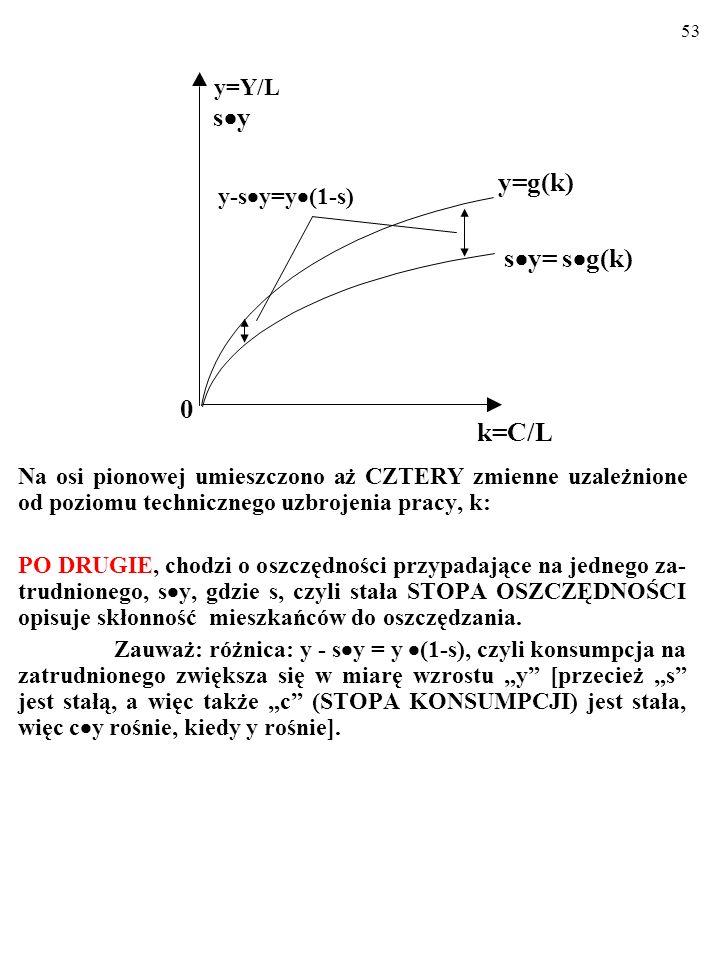 s·y y=g(k) sy= sg(k) k=C/L y=Y/L y-sy=y(1-s)