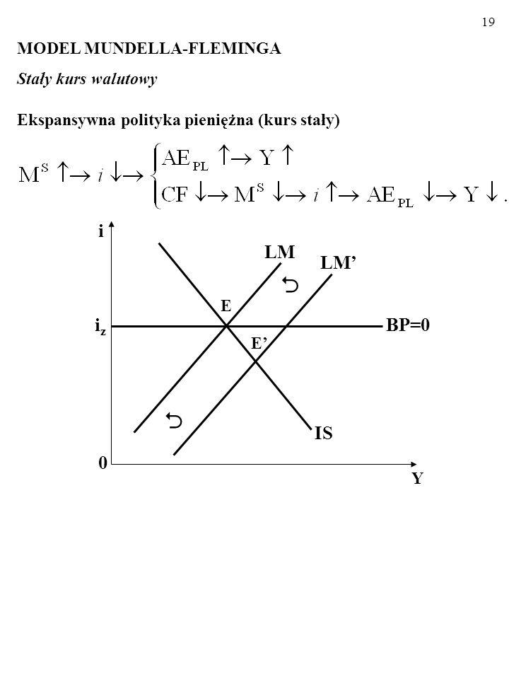 i iz LM LM' IS BP=0 MODEL MUNDELLA-FLEMINGA Stały kurs walutowy