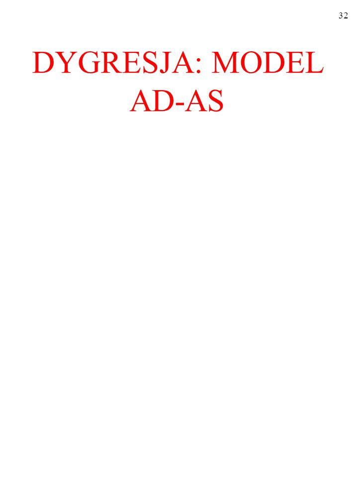 DYGRESJA: MODEL AD-AS