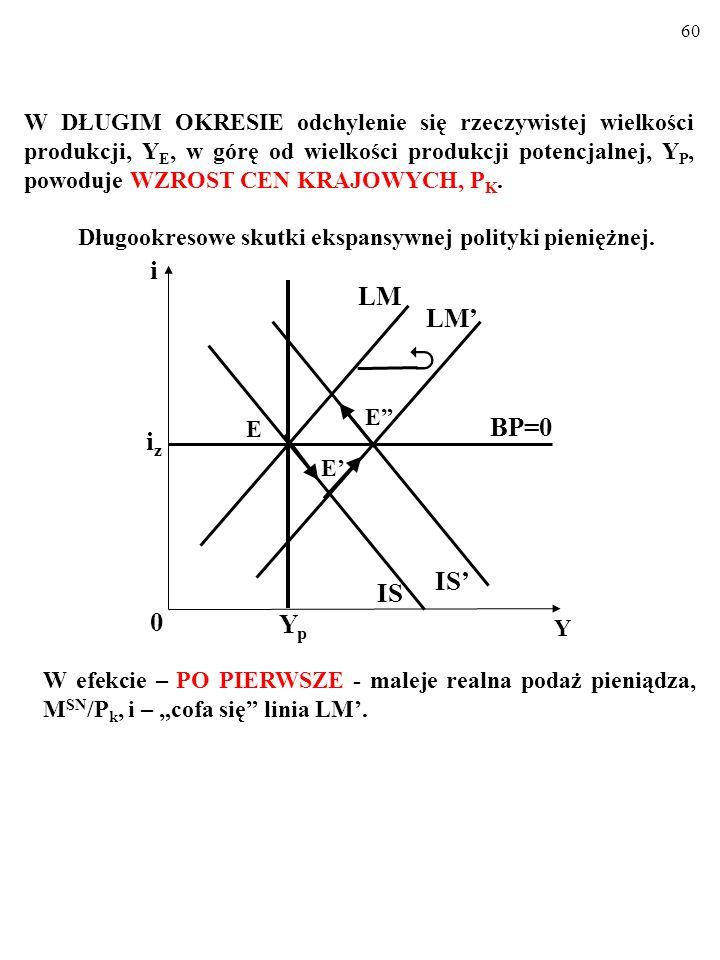 W DŁUGIM OKRESIE odchylenie się rzeczywistej wielkości produkcji, YE, w górę od wielkości produkcji potencjalnej, YP, powoduje WZROST CEN KRAJOWYCH, PK.