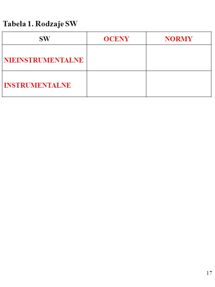 Tabela 1. Rodzaje SW SW OCENY NORMY NIEINSTRUMENTALNE INSTRUMENTALNE
