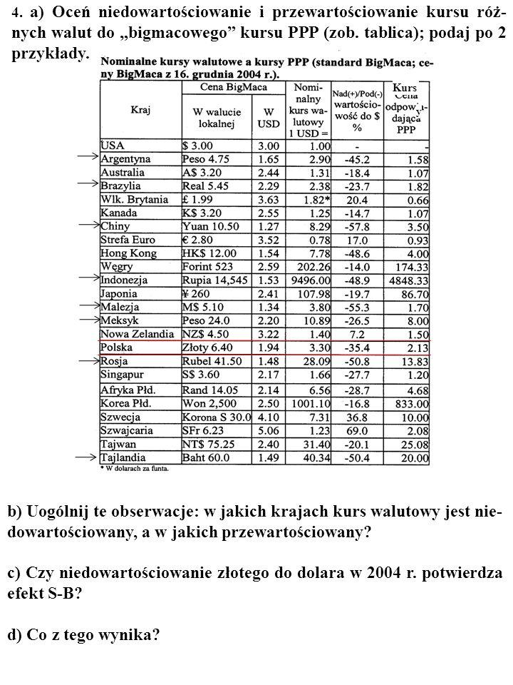 """4. a) Oceń niedowartościowanie i przewartościowanie kursu róż-nych walut do """"bigmacowego kursu PPP (zob. tablica); podaj po 2 przykłady."""