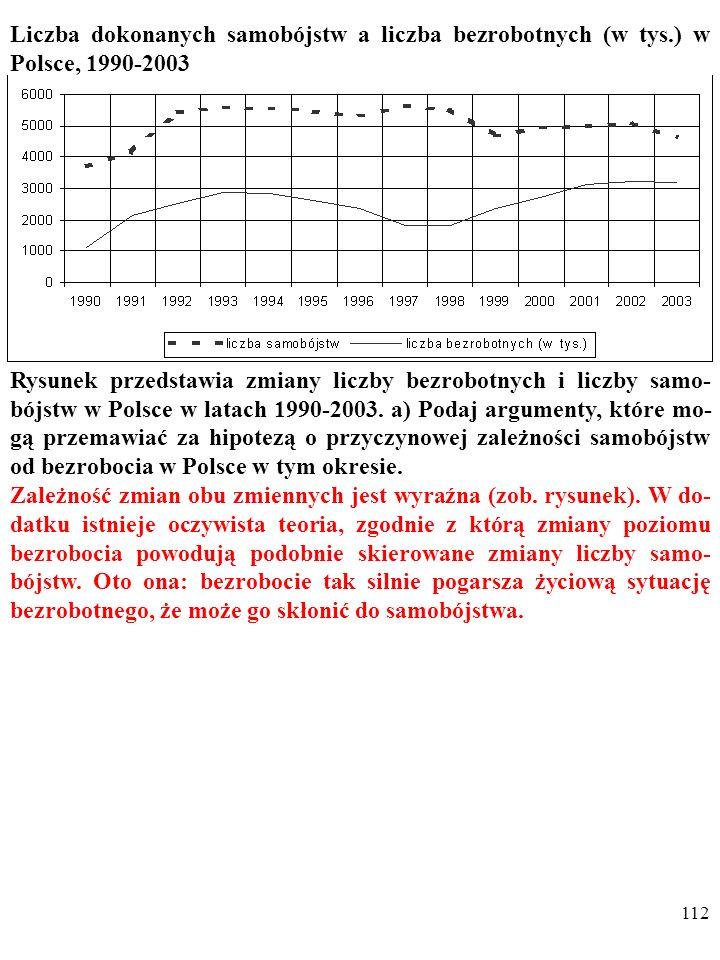 Liczba dokonanych samobójstw a liczba bezrobotnych (w tys
