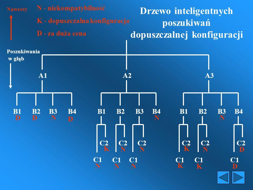 Drzewo inteligentnych poszukiwań dopuszczalnej konfiguracji