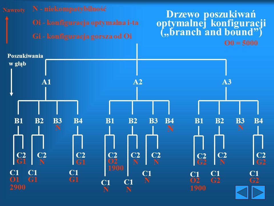 """Drzewo poszukiwań optymalnej konfiguracji (""""branch and bound )"""