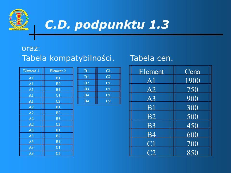 Tabela kompatybilności.