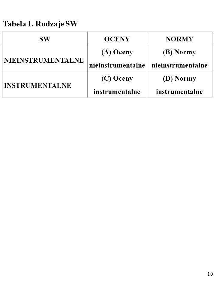 Tabela 1. Rodzaje SW SW OCENY NORMY NIEINSTRUMENTALNE