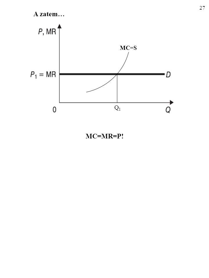 A zatem… MC=S Q1 MC=MR=P!