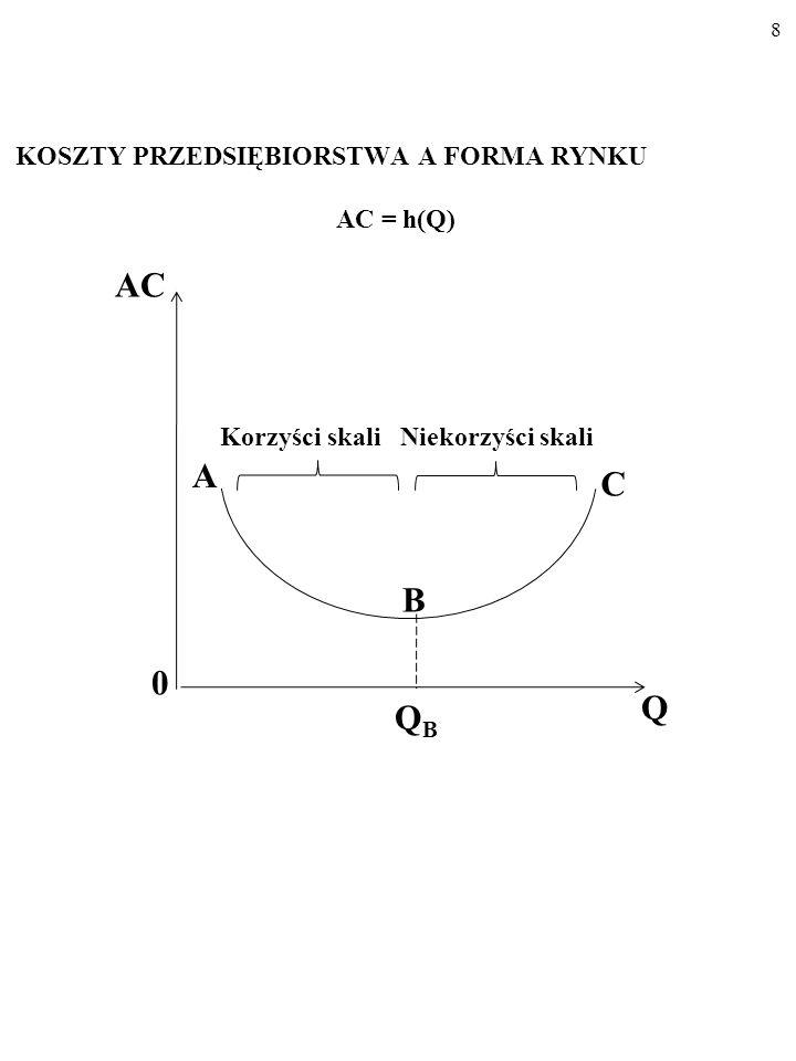 AC A C B Q QB KOSZTY PRZEDSIĘBIORSTWA A FORMA RYNKU AC = h(Q)