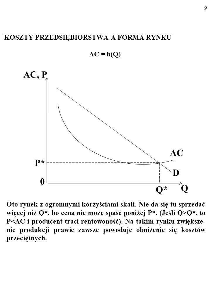 AC, P AC P* D Q Q* KOSZTY PRZEDSIĘBIORSTWA A FORMA RYNKU AC = h(Q)