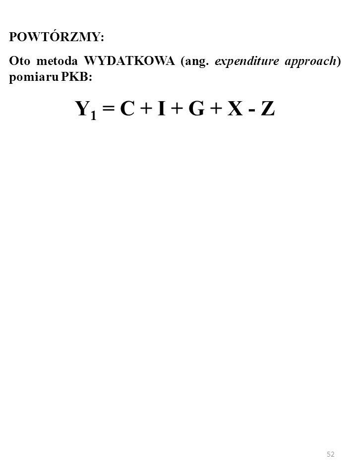 Y1 = C + I + G + X - Z POWTÓRZMY: